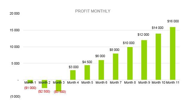 Plumbing Business Plan - Profit Monthly