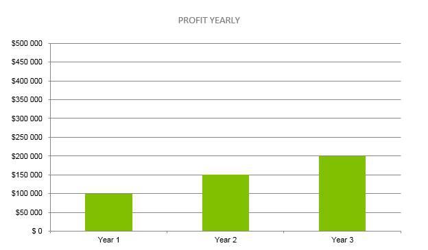 Plumbing Business Plan - Profit Yearly