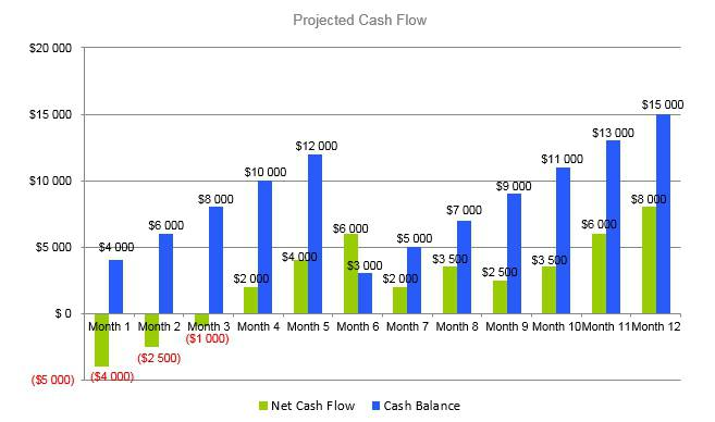 Plumbing Business Plan - Projected Cash Flow