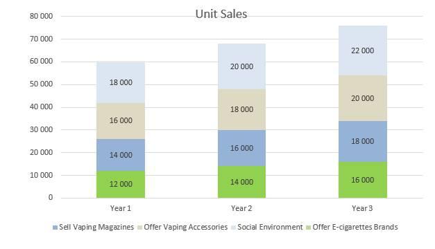 Plumbing Business Plan - Unit Sales