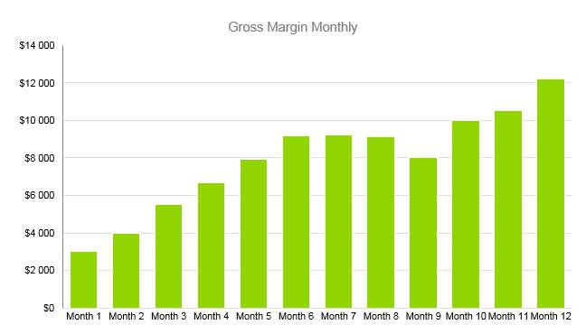 Stationery Business Plan - Gross Margin Monthly