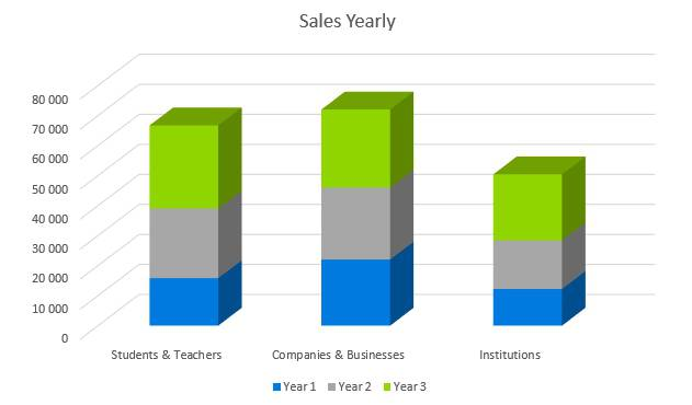Stationery Business Plan - Sales Yearly