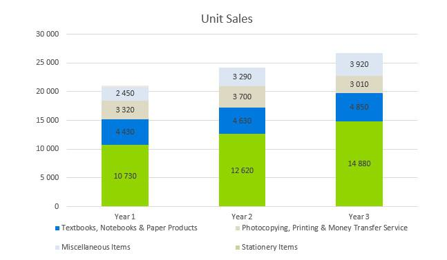 Stationery Business Plan - Unit Sales