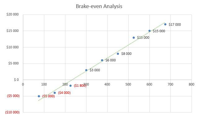 Subway Business Plan - Brake-even Analysis