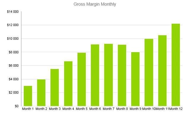 Subway Business Plan - Gross Margin Monthly