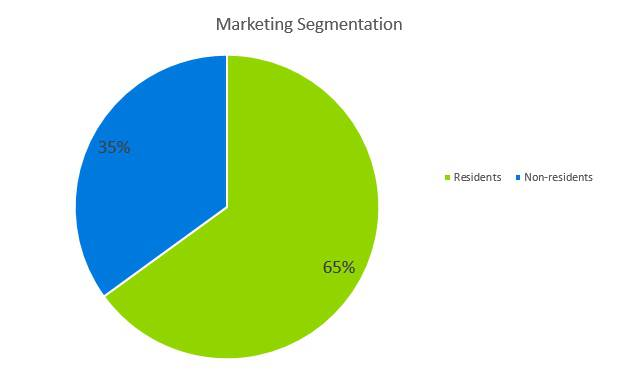 Subway Business Plan - Market Segmentation