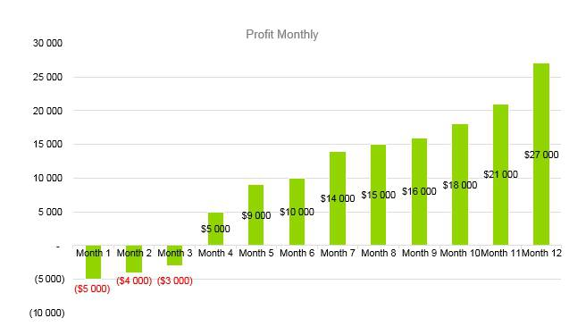 Subway Business Plan - Profit Monthly
