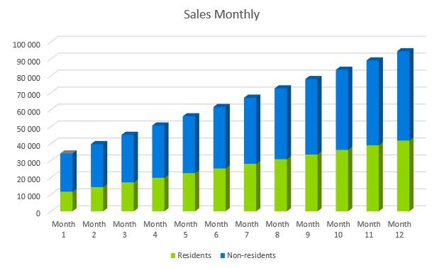Subway Business Plan - Sales Monthly