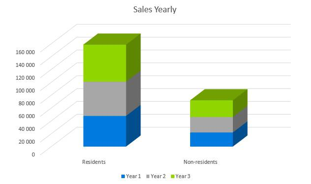Subway Business Plan - Sales Yearly