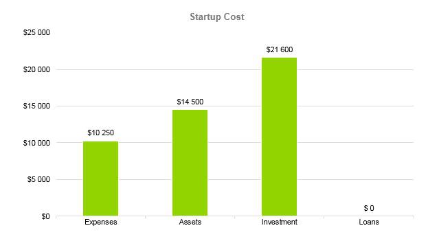 Subway Business Plan - Startup Cost