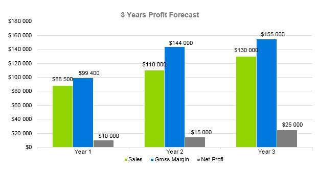 Tanning Salon Business Plan - 3 Years Profit Forecast