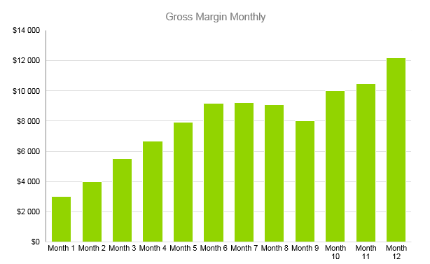 Tanning Salon Business Plan - Gross Margin Monthly
