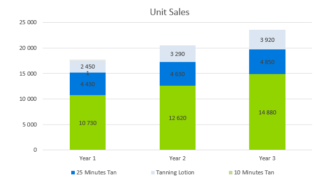 Tanning Salon Business Plan - Unit Sales