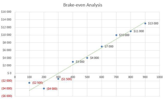 Candle Making Business Plan - Brake-even Analysis
