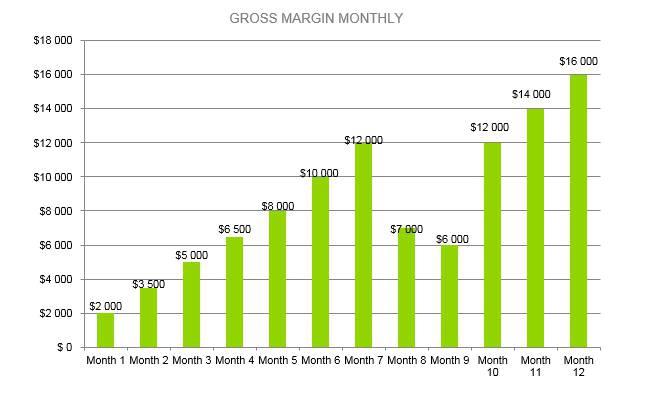 Candle Making Business Plan - Gross Margin Monthly