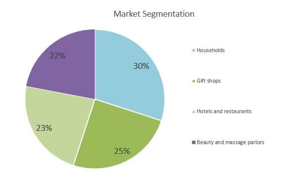 Candle Making Business Plan - Market Segmentation