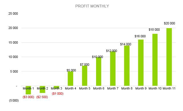 Candle Making Business Plan - Profit Monthly