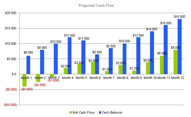 Candle Making Business Plan - Projected Cash Flow