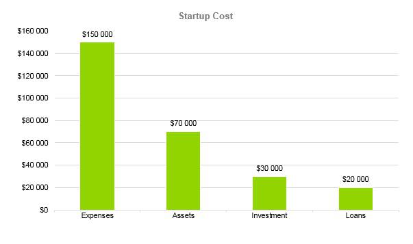 Candle Making Business Plan - Startup Cost