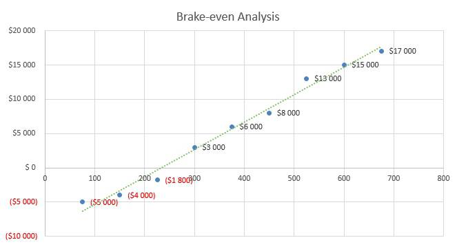 Cell Phone Business Plan - Brake-even Analysis