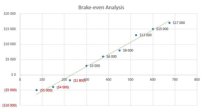 Cell Phone Business Plan - Brake-even Analysis