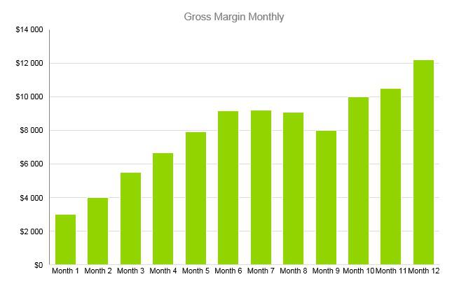 Cell Phone Business Plan - Gross Margin Monthly