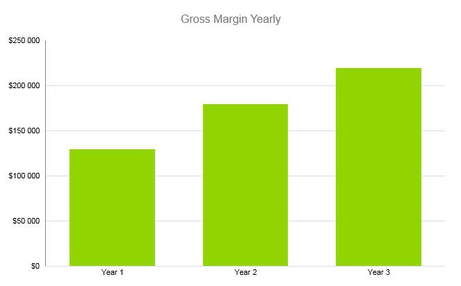 Cell Phone Business Plan - Gross Margin Yearly