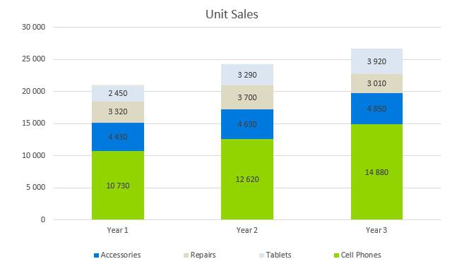 Cell Phone Business Plan - Unit Sales