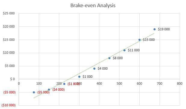 Cyber Security Business Plan - Brake-even Analysis