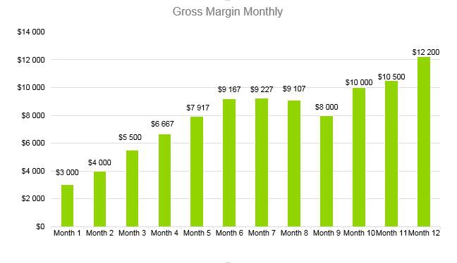 Cyber Security Business Plan - Gross Margin Monthly