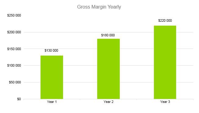 Cyber Security Business Plan - Gross Margin Yearly