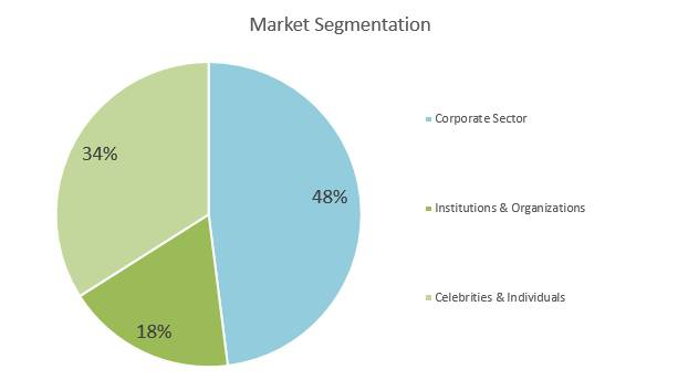 Cyber Security Business Plan - Market Segmentation