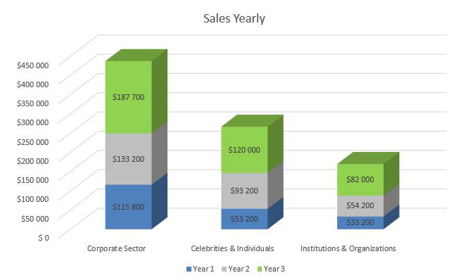 Cyber Security Business Plan - Sales Yearly
