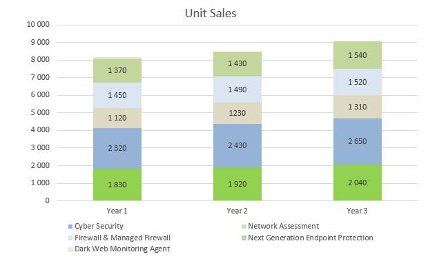 Cyber Security Business Plan - Unit Sales