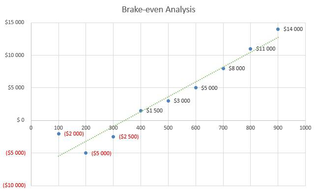 Eyelash Business Plan - Brake-even Analysis