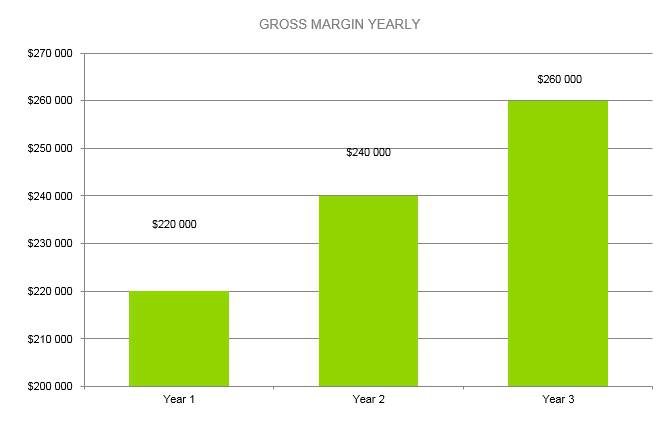 Eyelash Business Plan - Gross Margin Yearly