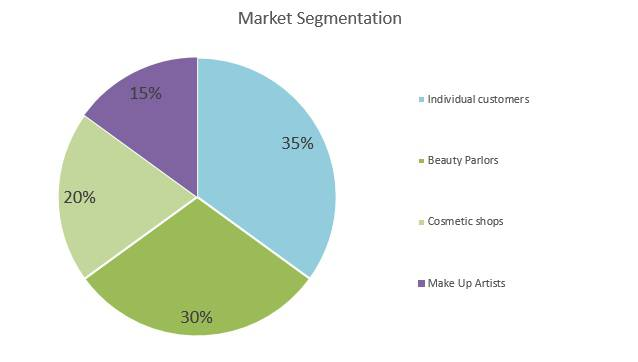 Eyelash Business Plan - Market Segmentation