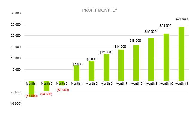 Eyelash Business Plan - Profit Monthly