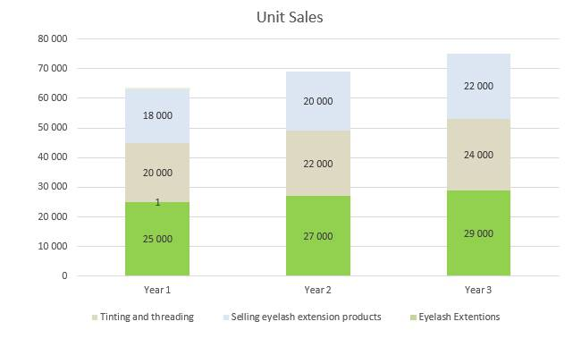 Eyelash Business Plan - Unit Sales