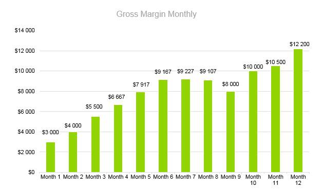 Frozen Yogurt Business Plan - Gross Margin Monthly