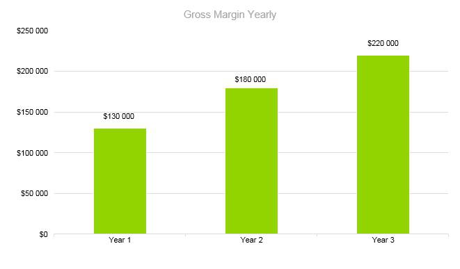 Frozen Yogurt Business Plan - Gross Margin Yearly