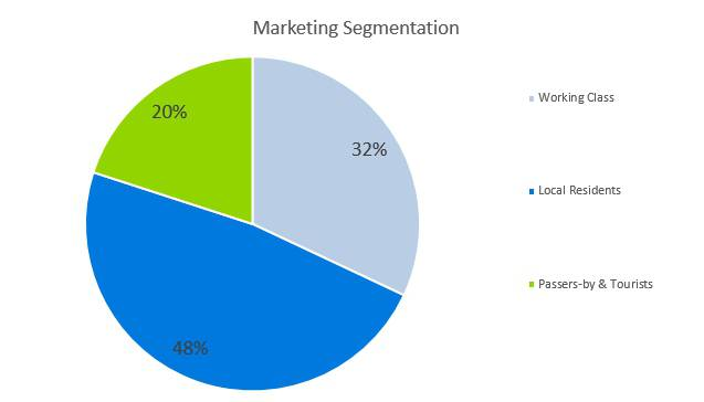 Frozen Yogurt Business Plan - Market Segmentation