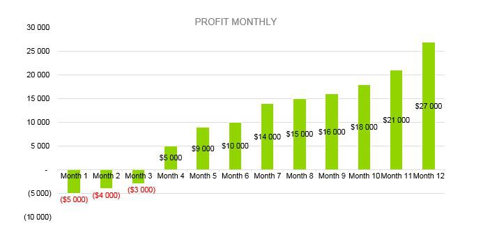 Frozen Yogurt Business Plan - Profit Monthy