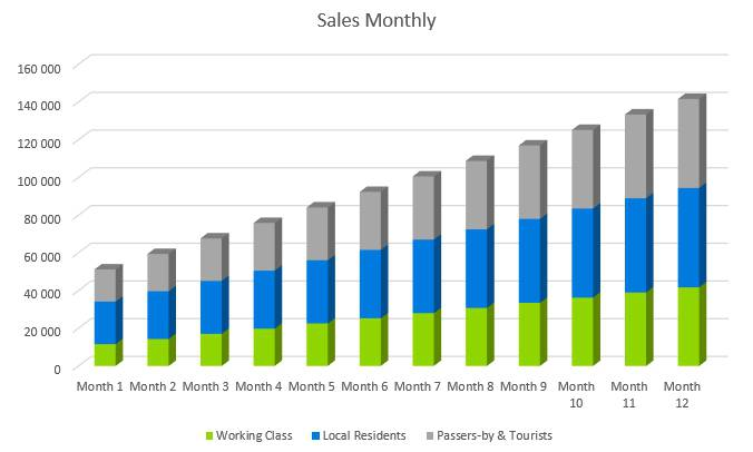Frozen Yogurt Business Plan - Sales Monthly