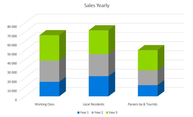 Frozen Yogurt Business Plan - Sales Yearly