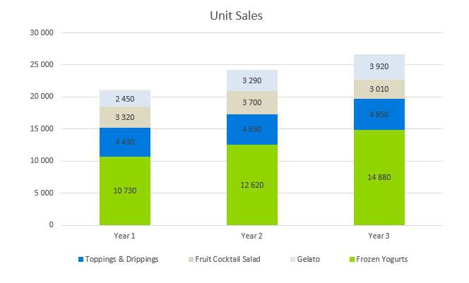 Frozen Yogurt Business Plan - Unit Sales