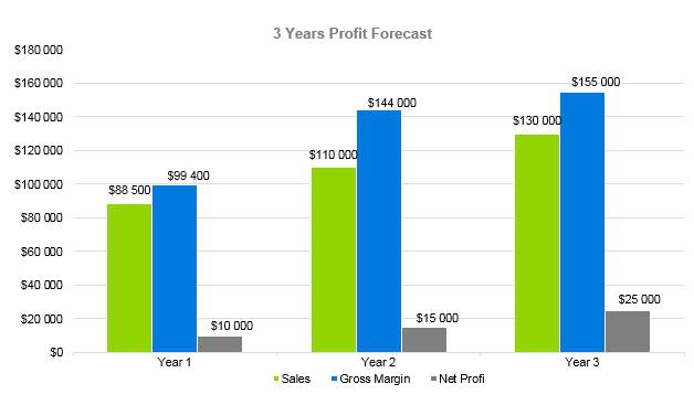 Horse Boarding Business Plan - 3 Years Profit Forecast
