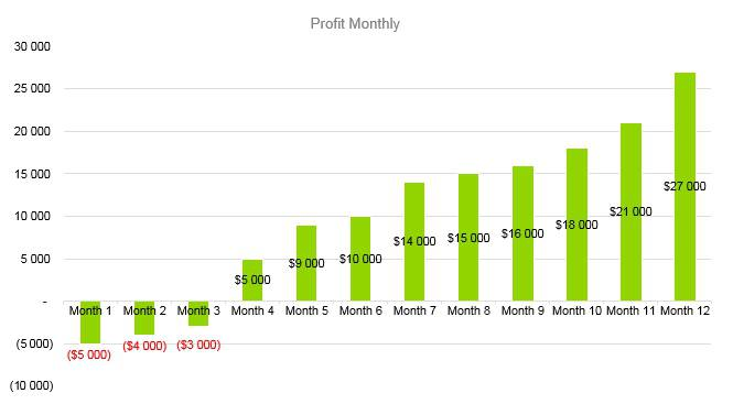 Horse Boarding Business Plan - Profit Monthly