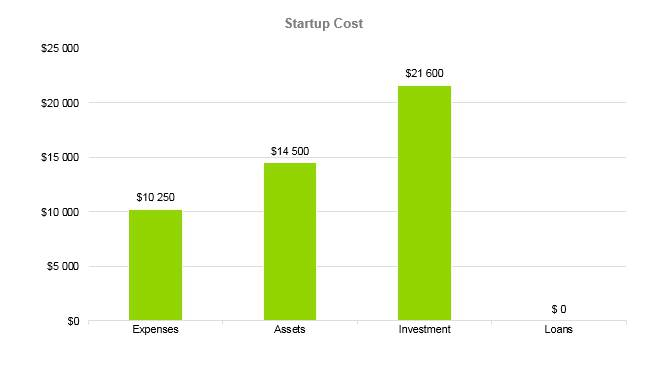 Horse Boarding Business Plan - Startup Cost
