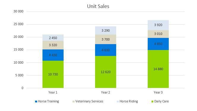 Horse Boarding Business Plan - Unit Sales